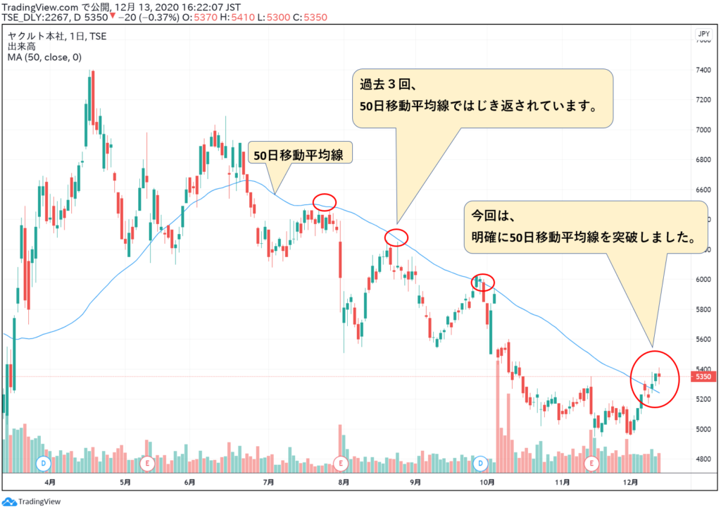 株価 推移 ヤクルト